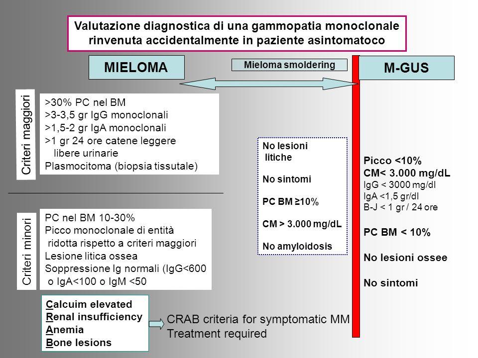 MIELOMA M-GUS Valutazione diagnostica di una gammopatia monoclonale