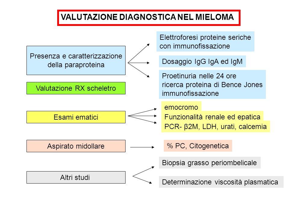 VALUTAZIONE DIAGNOSTICA NEL MIELOMA