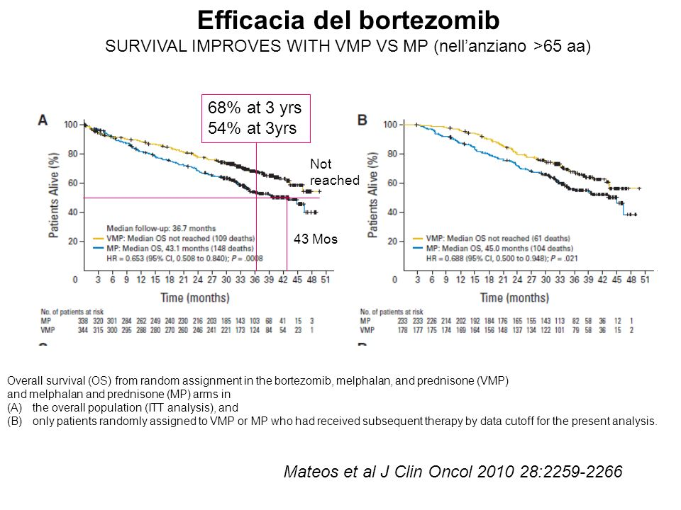 Efficacia del bortezomib