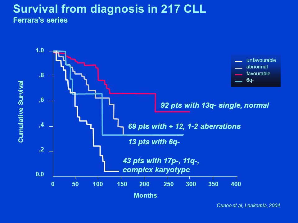 Survival from diagnosis in 217 CLL
