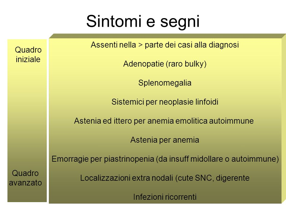 Sintomi e segni Assenti nella > parte dei casi alla diagnosi Quadro