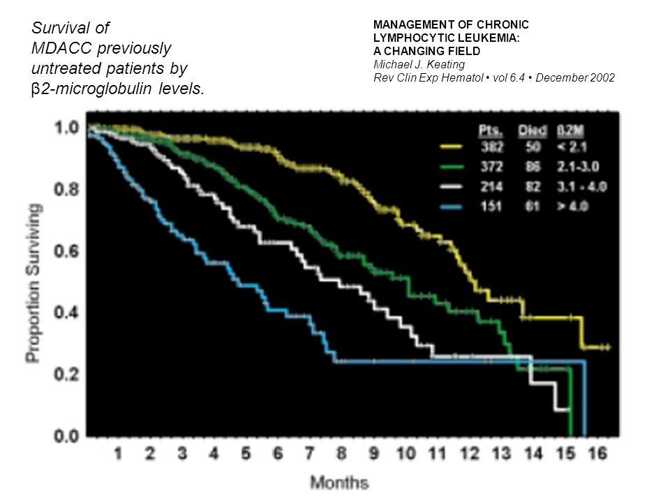 β2-microglobulin levels.