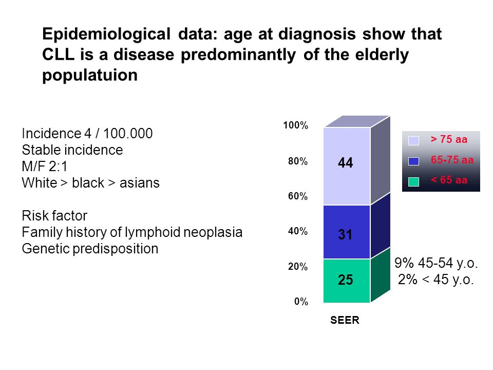 Epidemiological data: age at diagnosis show that CLL is a disease predominantly of the elderly populatuion