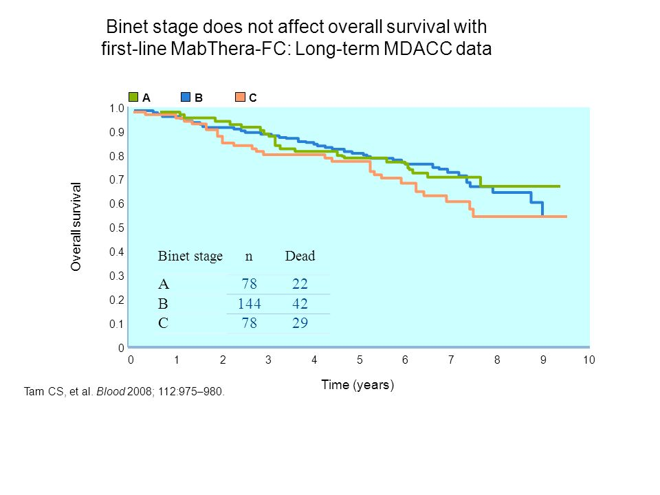 Binet stage does not affect overall survival with first-line MabThera-FC: Long-term MDACC data