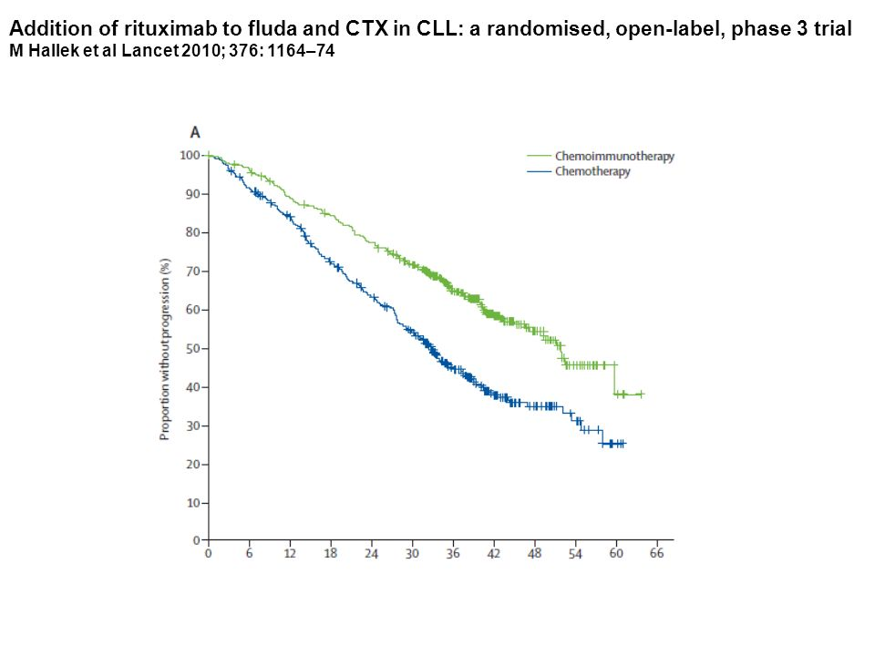 Addition of rituximab to fluda and CTX in CLL: a randomised, open-label, phase 3 trial