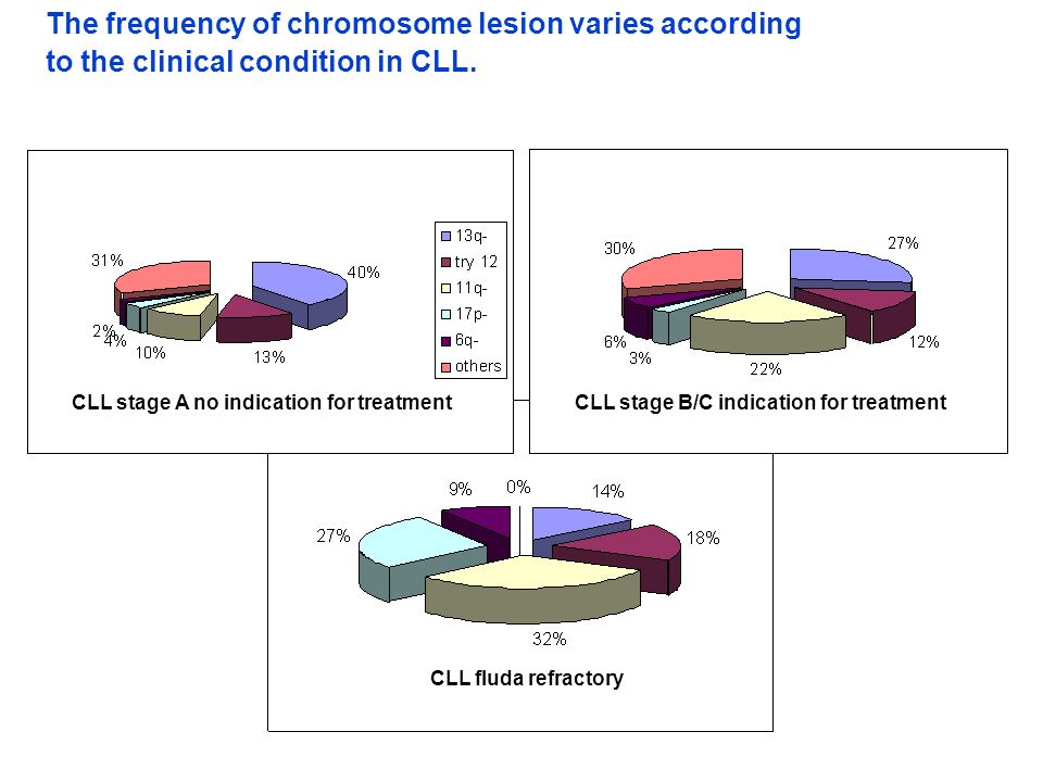 The frequency of chromosome lesion varies according to the clinical condition in CLL.