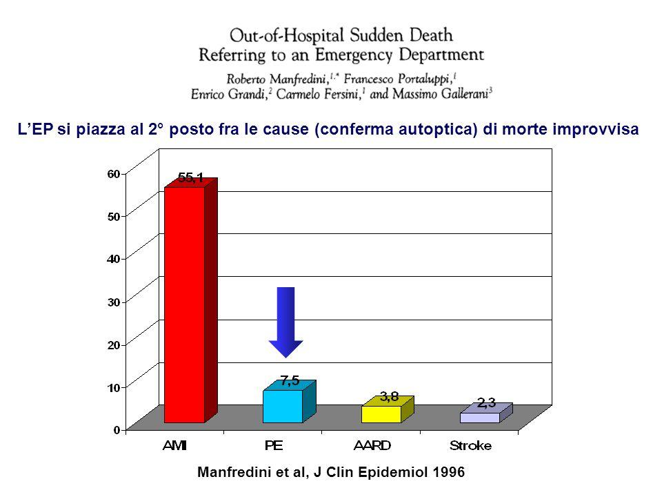 Manfredini et al, J Clin Epidemiol 1996