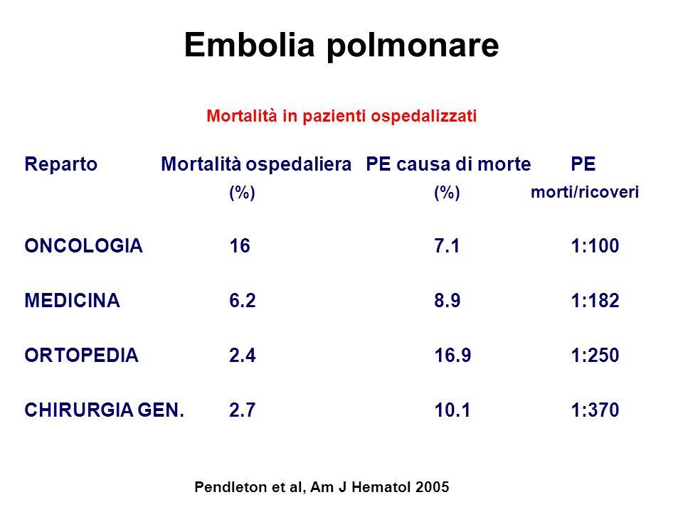 Mortalità in pazienti ospedalizzati Pendleton et al, Am J Hematol 2005