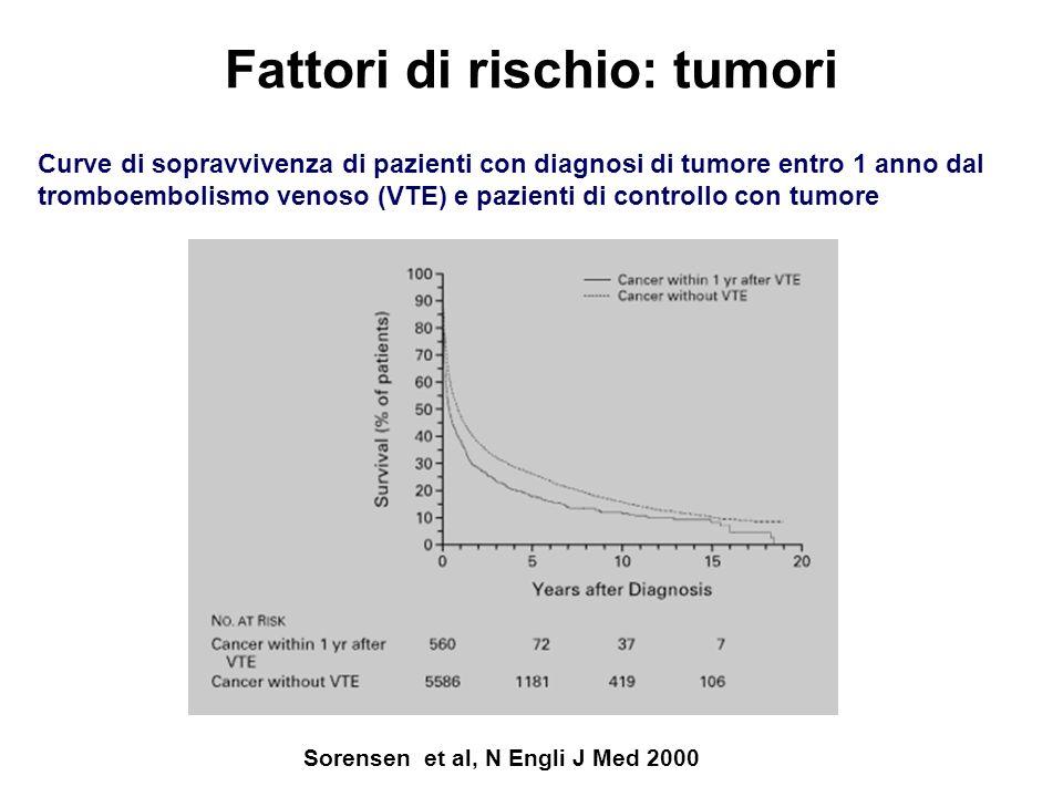Fattori di rischio: tumori Sorensen et al, N Engli J Med 2000