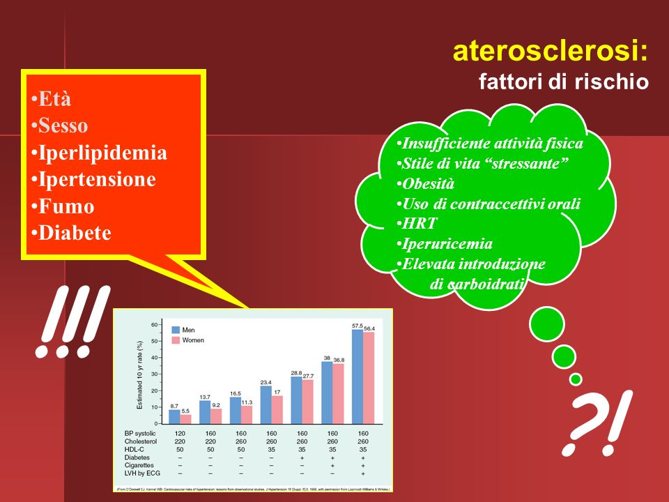 !!! ! aterosclerosi: fattori di rischio Età Sesso Iperlipidemia