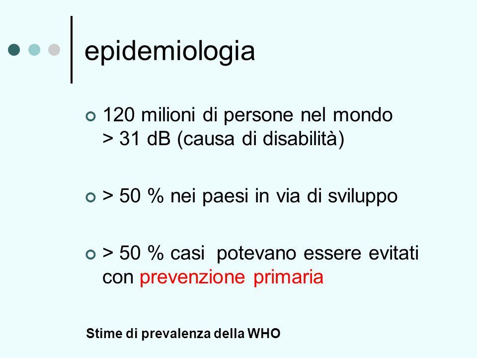epidemiologia 120 milioni di persone nel mondo > 31 dB (causa di disabilità)