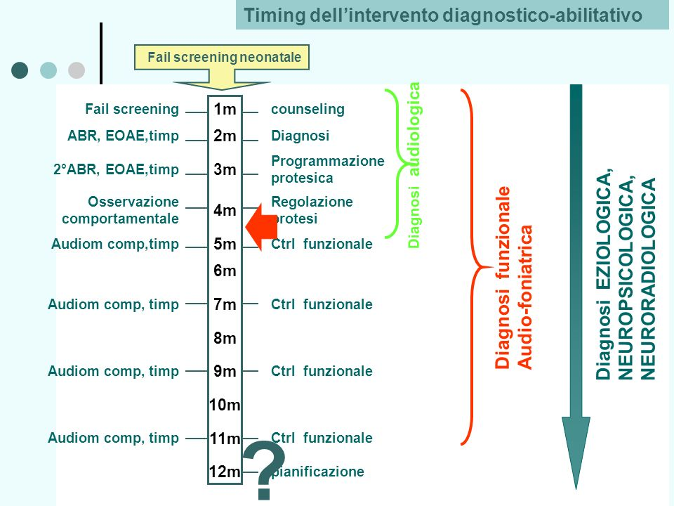 Timing dell'intervento diagnostico-abilitativo