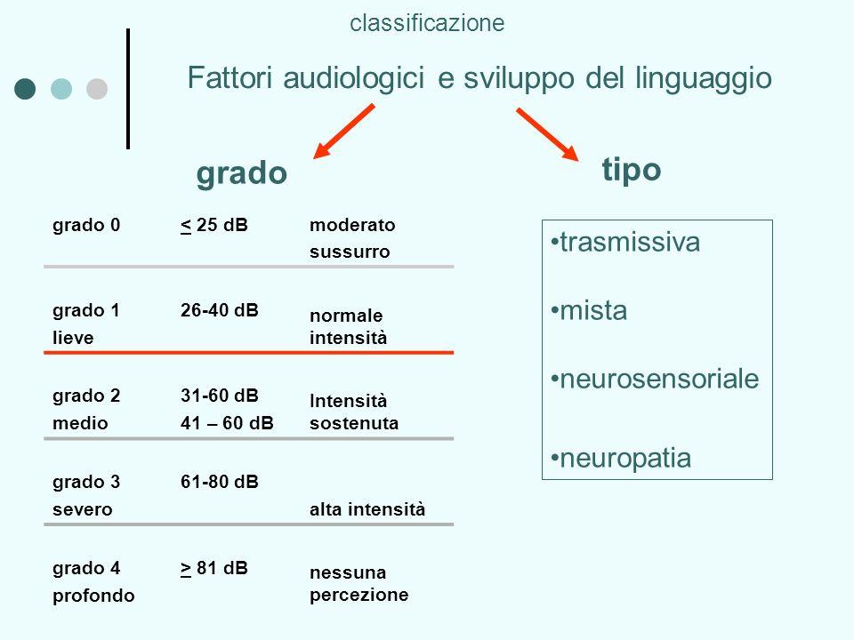 tipo grado Fattori audiologici e sviluppo del linguaggio trasmissiva