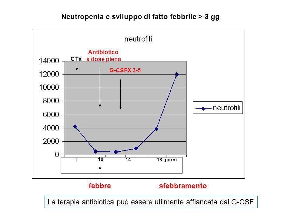 Neutropenia e sviluppo di fatto febbrile > 3 gg