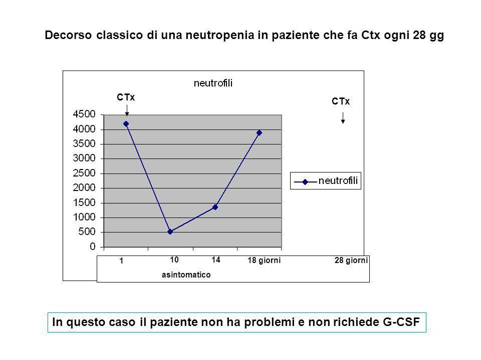 Decorso classico di una neutropenia in paziente che fa Ctx ogni 28 gg