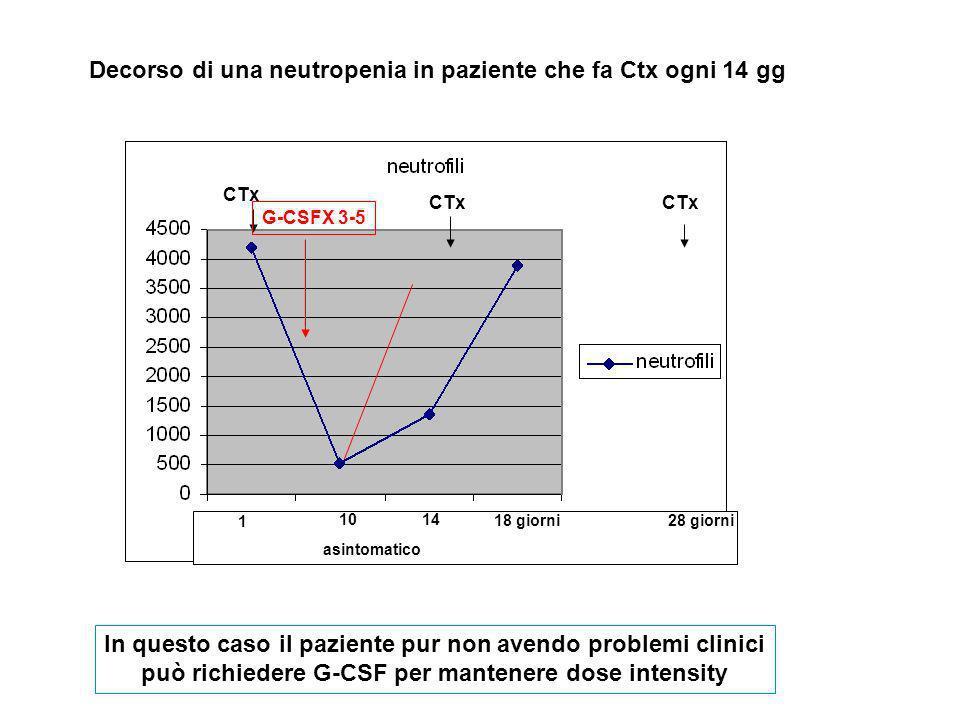 Decorso di una neutropenia in paziente che fa Ctx ogni 14 gg