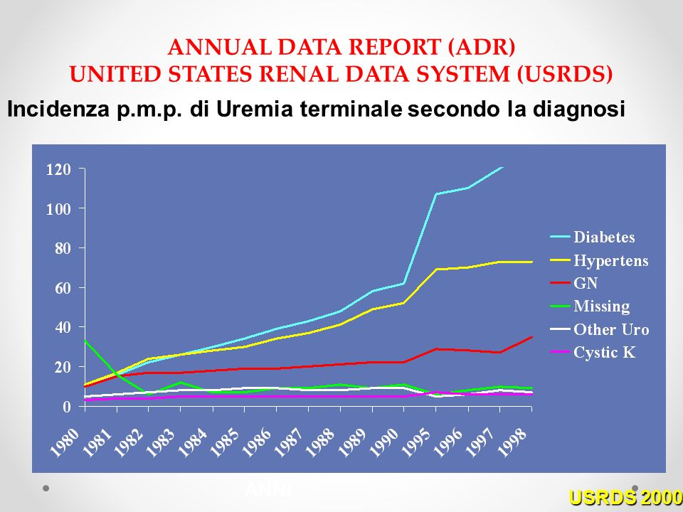 ANNUAL DATA REPORT (ADR) UNITED STATES RENAL DATA SYSTEM (USRDS)