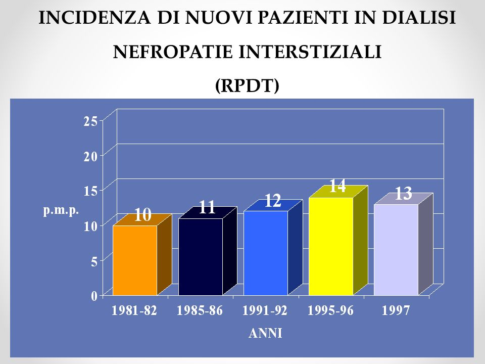 INCIDENZA DI NUOVI PAZIENTI IN DIALISI NEFROPATIE INTERSTIZIALI (RPDT)