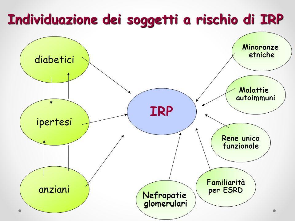 Individuazione dei soggetti a rischio di IRP