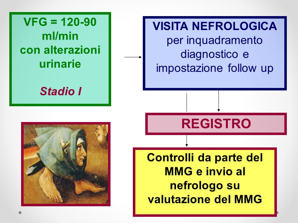 VFG = ml/min con alterazioni urinarie. Stadio I. VISITA NEFROLOGICA per inquadramento diagnostico e impostazione follow up.