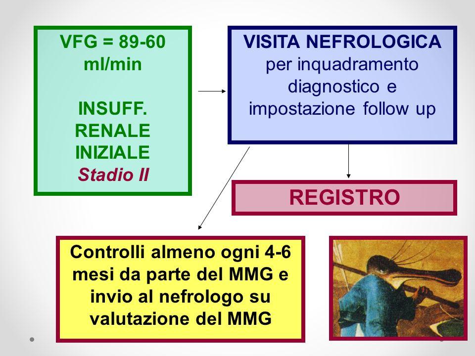 REGISTRO VFG = 89-60 ml/min INSUFF. RENALE INIZIALE Stadio II