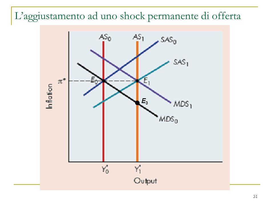 L'aggiustamento ad uno shock permanente di offerta