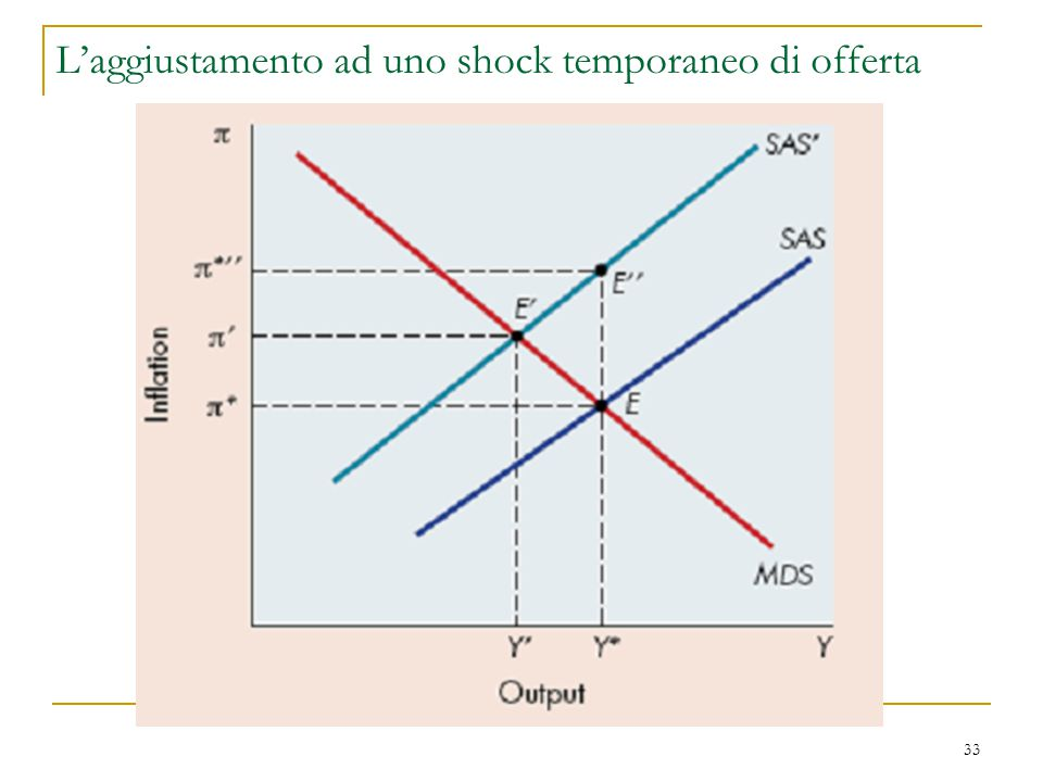 L'aggiustamento ad uno shock temporaneo di offerta