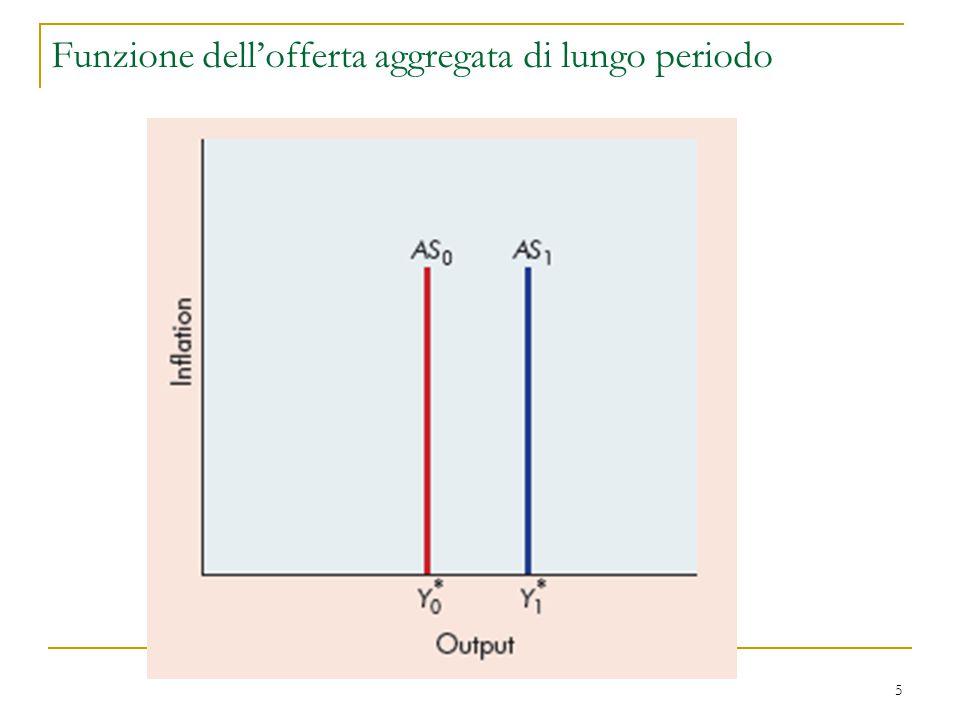 Funzione dell'offerta aggregata di lungo periodo