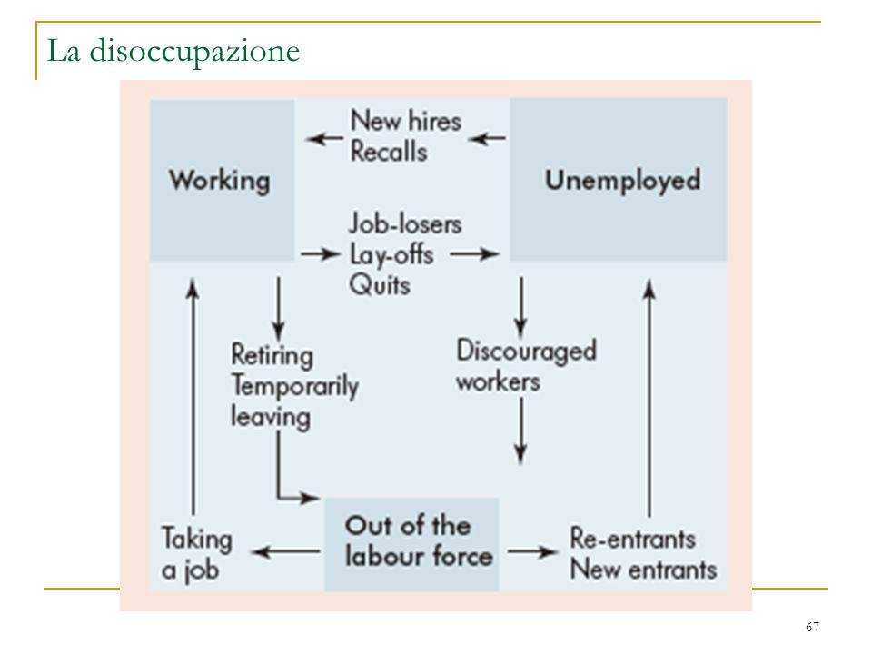 La disoccupazione
