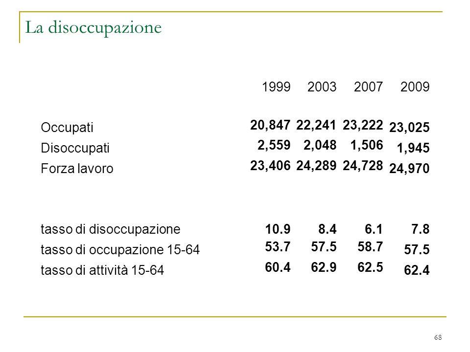 La disoccupazione 1999 2003 2007 2009 Occupati 20,847 22,241 23,222