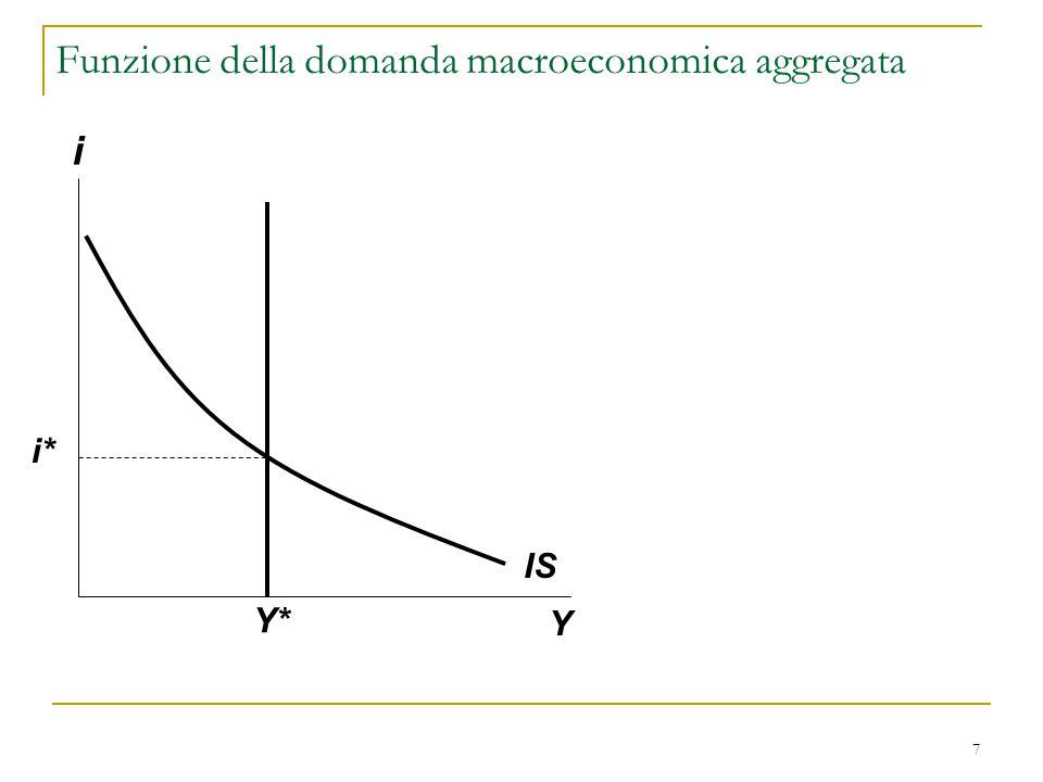 Funzione della domanda macroeconomica aggregata