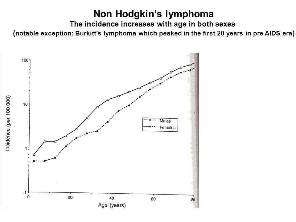 Non Hodgkin's lymphoma The incidence increases with age in both sexes