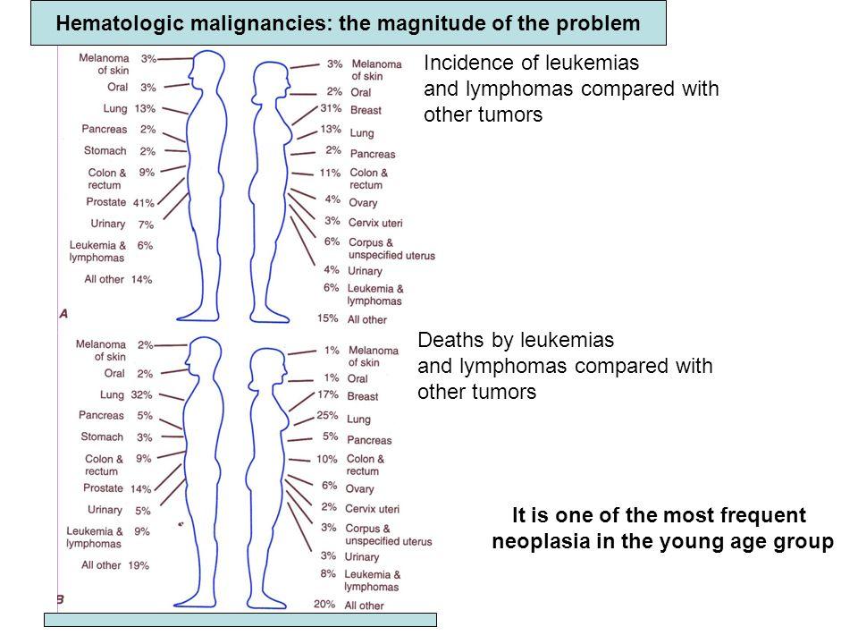 Hematologic malignancies: the magnitude of the problem