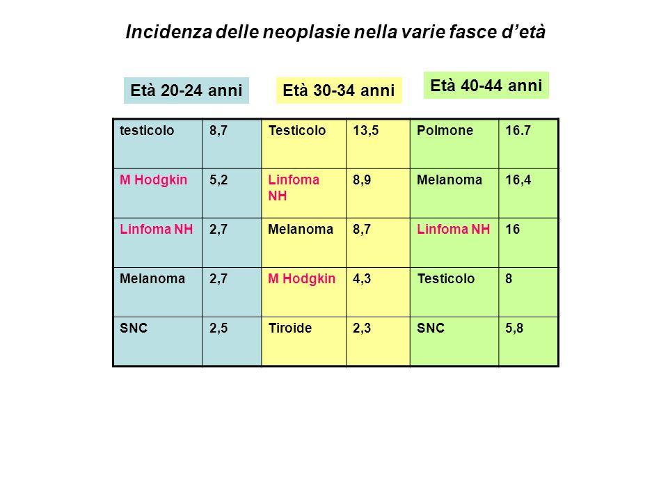 Incidenza delle neoplasie nella varie fasce d'età