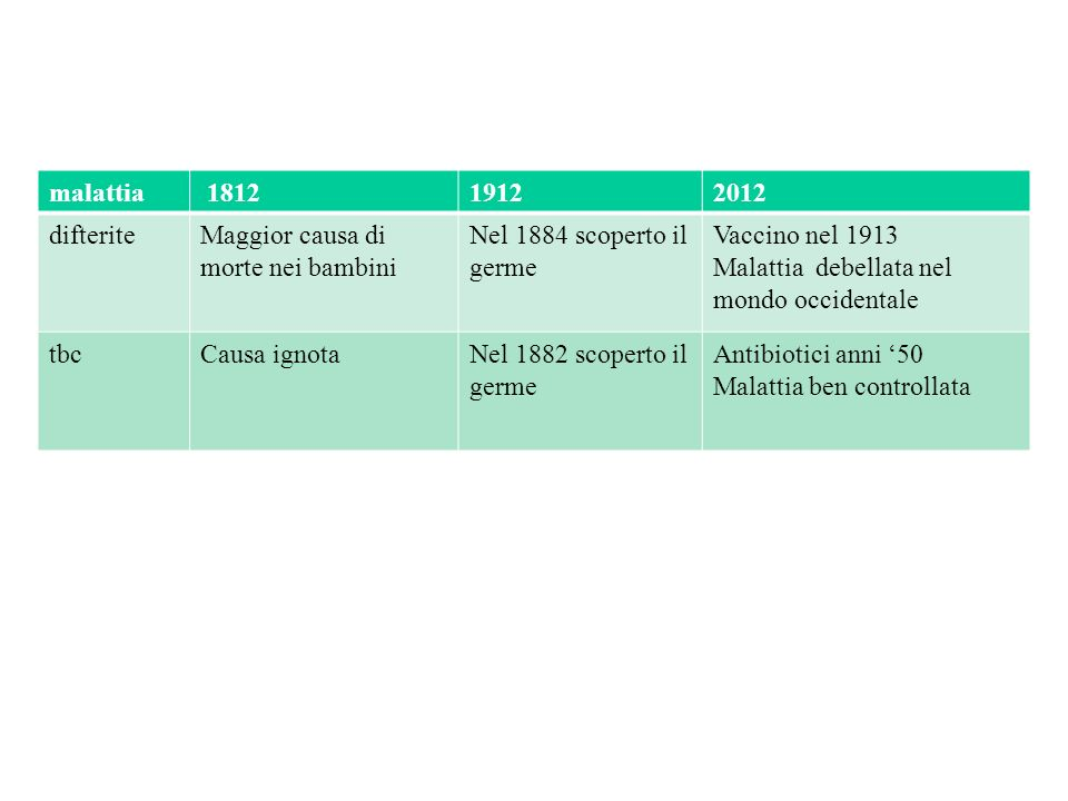 malattia 1812. 1912. 2012. difterite. Maggior causa di morte nei bambini. Nel 1884 scoperto il germe.