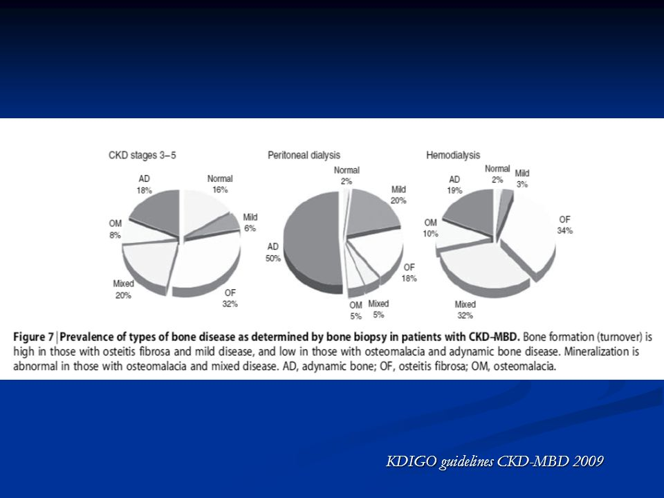 KDIGO guidelines CKD-MBD 2009