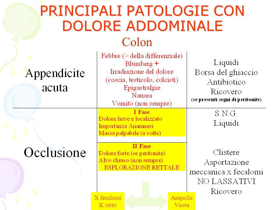 PRINCIPALI PATOLOGIE CON DOLORE ADDOMINALE
