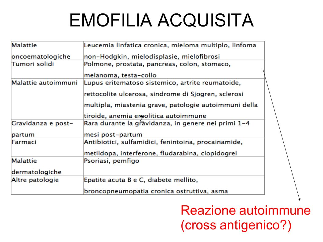 EMOFILIA ACQUISITA Z Reazione autoimmune (cross antigenico )