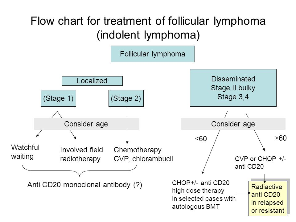 Flow chart for treatment of follicular lymphoma (indolent lymphoma)