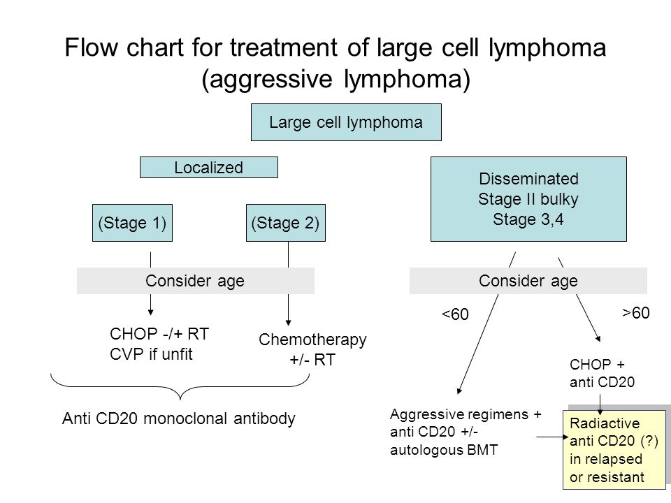 Flow chart for treatment of large cell lymphoma (aggressive lymphoma)