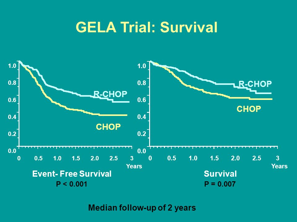 GELA Trial: Survival R-CHOP CHOP R-CHOP CHOP Event- Free Survival