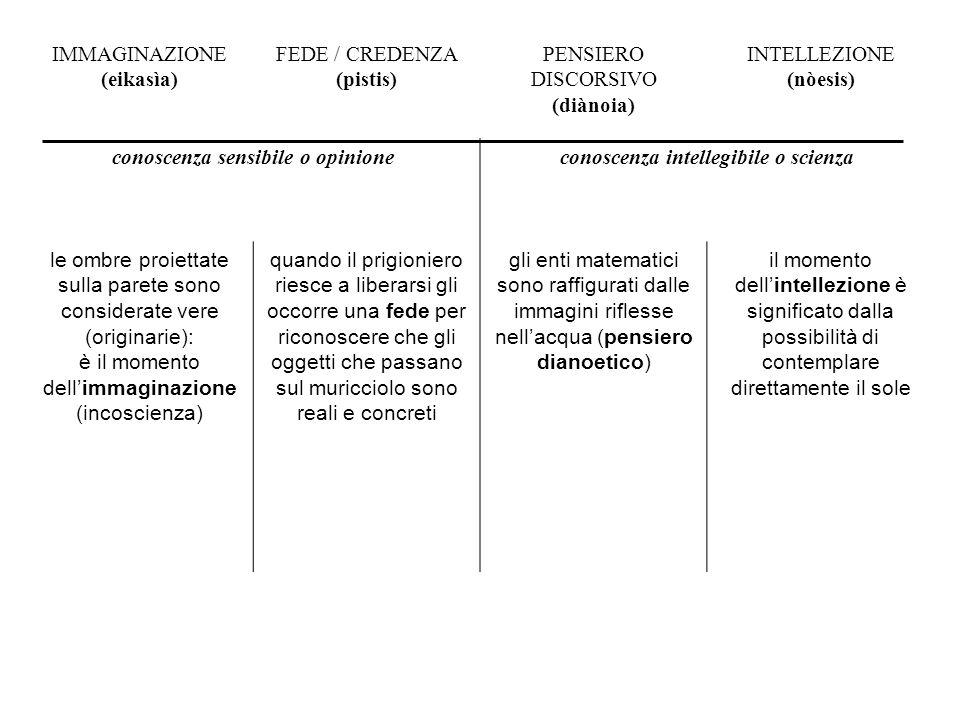 conoscenza sensibile o opinione conoscenza intellegibile o scienza