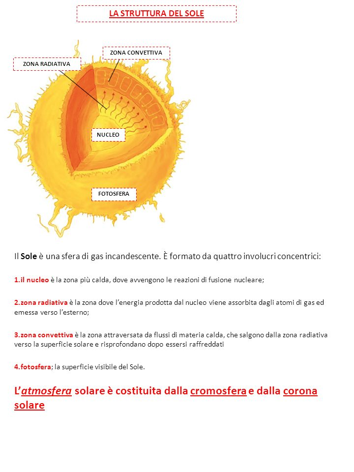 L'atmosfera solare è costituita dalla cromosfera e dalla corona solare