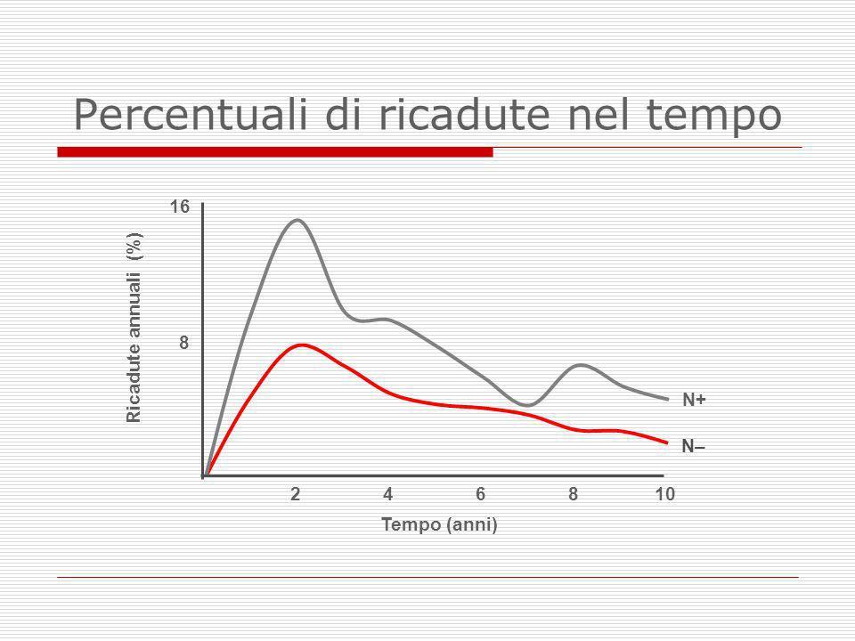 Percentuali di ricadute nel tempo