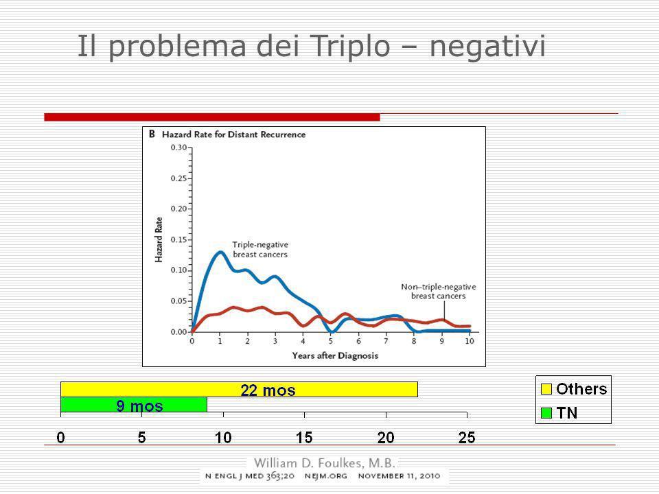Il problema dei Triplo – negativi