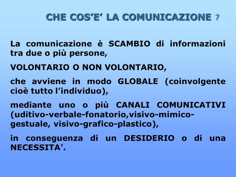 CHE COS'E' LA COMUNICAZIONE