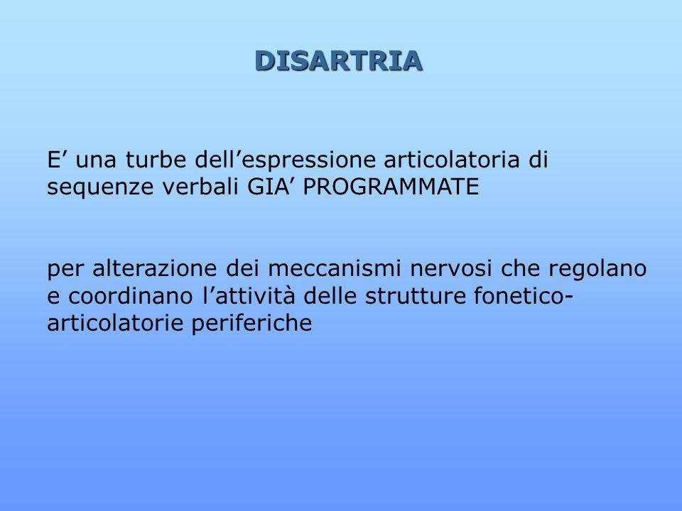 DISARTRIA E' una turbe dell'espressione articolatoria di sequenze verbali GIA' PROGRAMMATE.