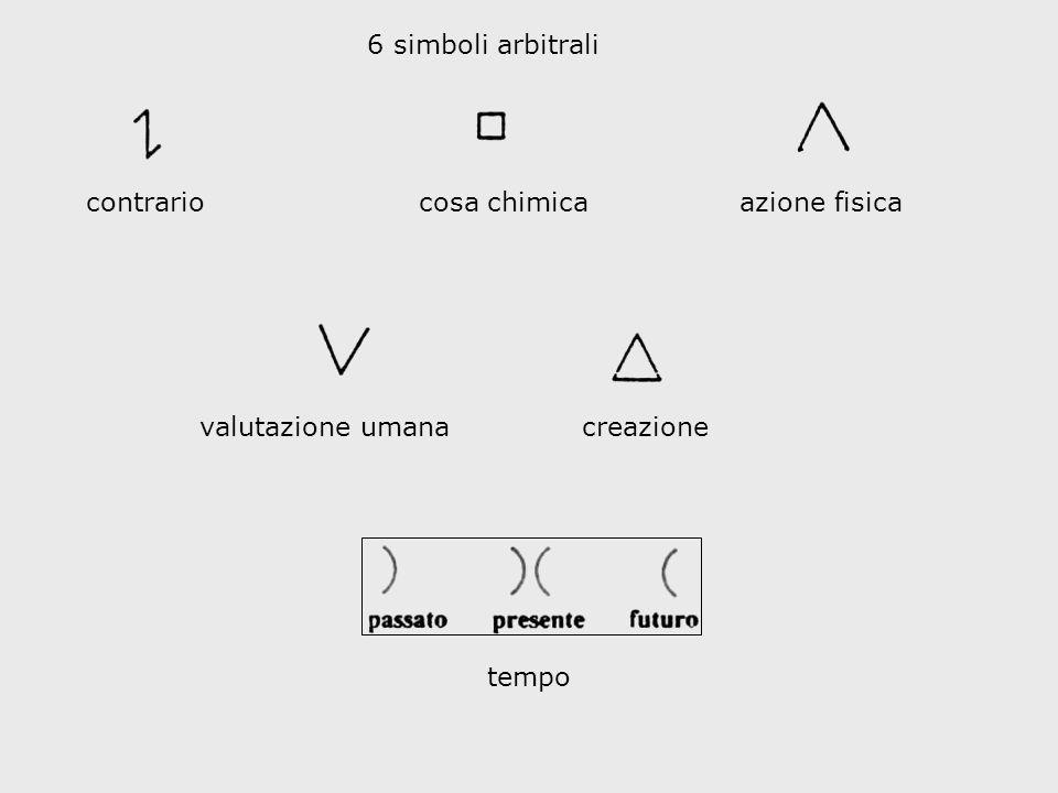 6 simboli arbitrali contrario cosa chimica azione fisica valutazione umana creazione tempo