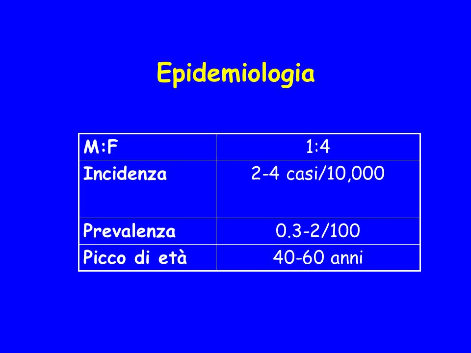 Epidemiologia 1:4 M:F 2-4 casi/10,000 Incidenza 0.3-2/100 Prevalenza