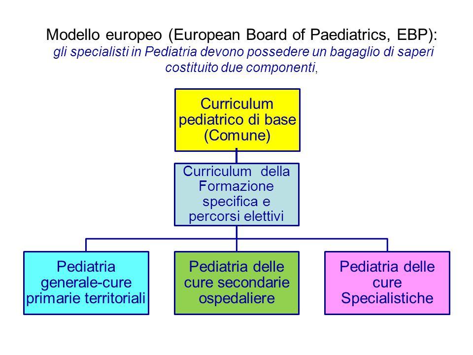 Modello europeo (European Board of Paediatrics, EBP):